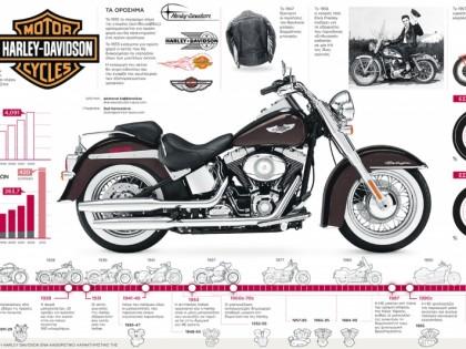 110 χρόνια Harley-Davidson