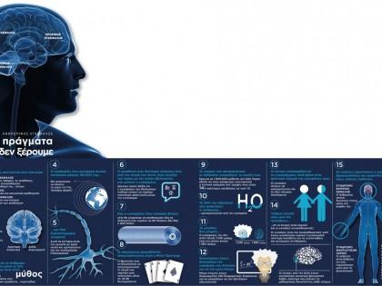 15 πράγματα που δεν ξέρουμε για τον ανθρώπινο εγκέφαλο