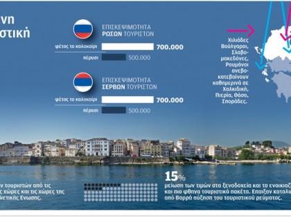 Τουριστική κίνηση στη Βόρεια Ελλάδα