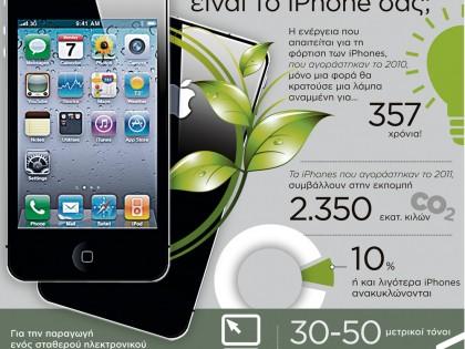 Πόσο πράσινο είναι το iPhone σας;