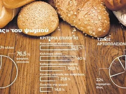 Ο «χάρτης» του ψωμιού