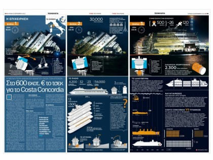 Η επιχείρηση ανέλκυσης του «Costa Concordia»