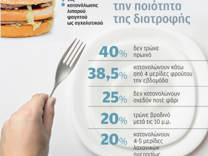 Η κρίση απειλεί την ποιότητα διατροφής