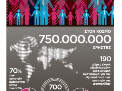 Ο κόσμος του facebook στην Ελλάδα
