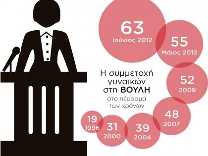 Η συμμετοχή γυναικών στη Βουλή