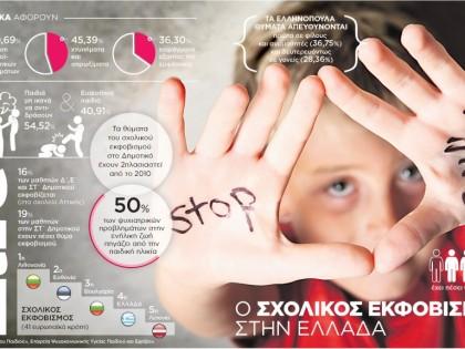 Ο σχολικός εκφοβισμός στην Ελλάδα
