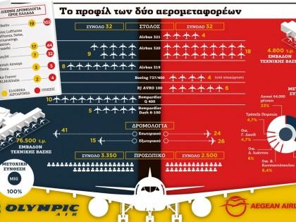 Το προφίλ των δύο αερομεταφορέων