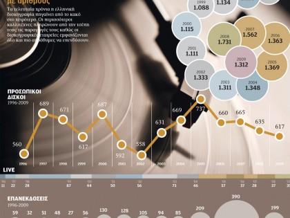 Η παρακμή της ελληνικής δισκογραφίας με αριθμούς