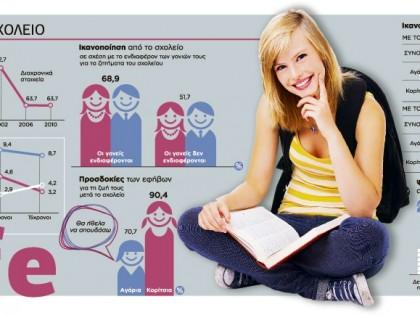 Οι έφηβοι και το σχολείο