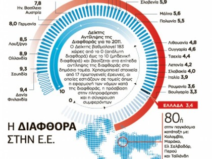 Η διαφθορά στην Ε.Ε.