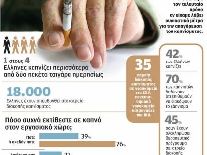 Το κάπνισμα στην Ελλάδα με αριθμούς