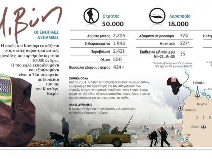 Λιβύη – Οι ένοπλες δυνάμεις