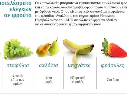 Έλεγχοι σε φρούτα