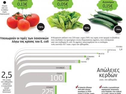 Τιμές λαχανικών