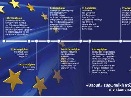 Ευρωπαϊκή ατζέντα μέχρι την ελληνική προεδρία