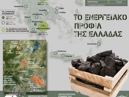 Το ενεργειακό προφίλ της Ελλάδας