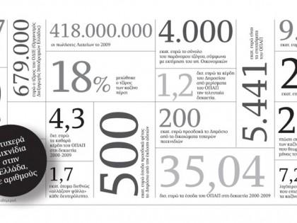 Τα τυχερά παιχνίδια στην Ελλάδα με αριθμούς