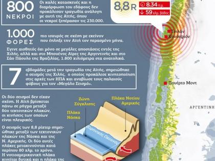 Ο σεισμός στη Χιλή