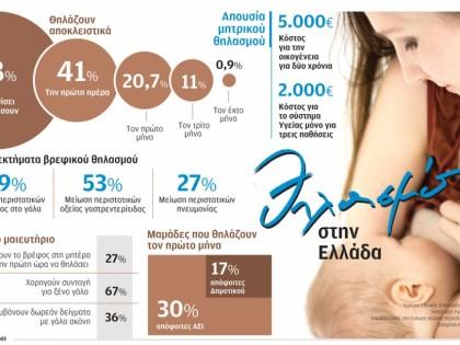 Θηλασμός στην Ελλάδα
