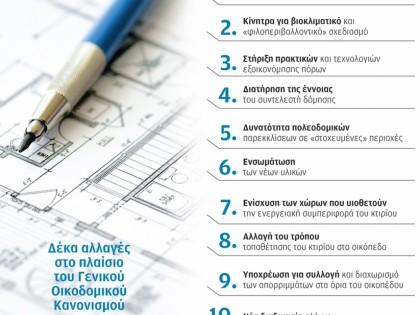 Δέκα αλλαγές στο πλαίσιο του Γενικού Οικοδομικού Κανονισμού