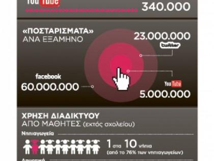 Η Ελλάδα… στο Διαδίκτυο