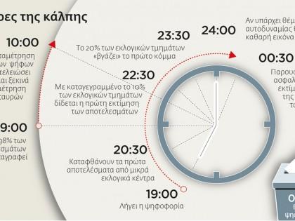 Οι ώρες της κάλπης