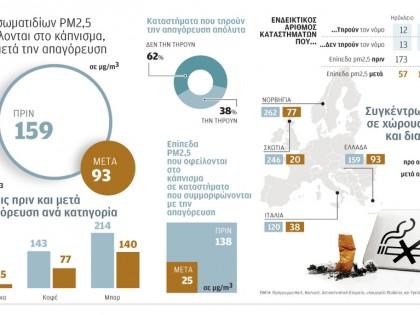 Επίπεδα σωματιδίων PM2,5