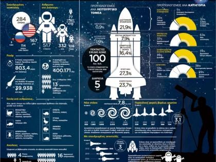 Το μέλλον των διαστημικών αποστολών της NASA