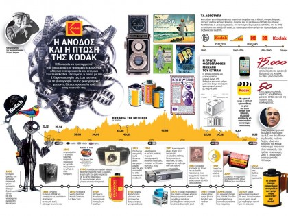 The Rise and Fall of Kodak