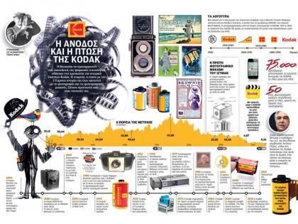 Η άνοδος και η πτώση της Kodak