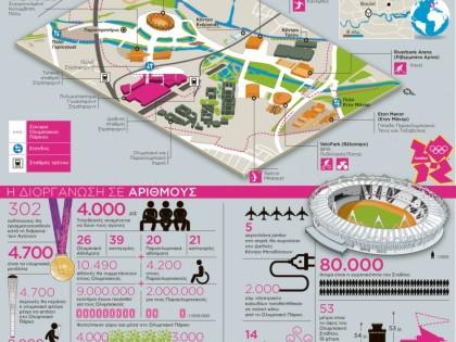 Η «ακτινογραφία» του Ολυμπιακού Πάρκου