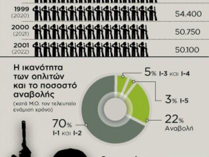 7.500 λιγότεροι φαντάροι ως το 2022