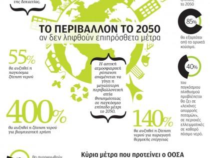 Το περιβάλλον το 2050