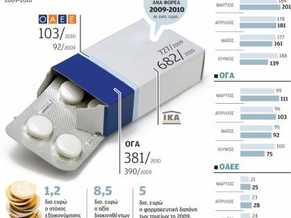 Φαρμακευτική δαπάνη των τριών μεγαλύτερων ταμείων