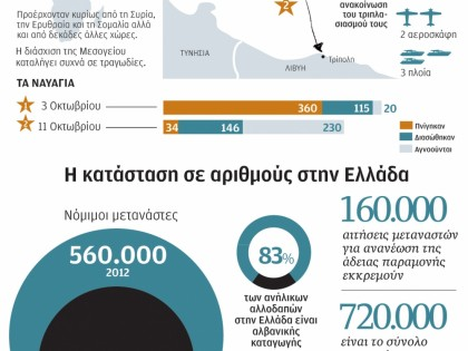 Πρόσφυγες και μετανάστες στην κεντρική Μεσόγειο