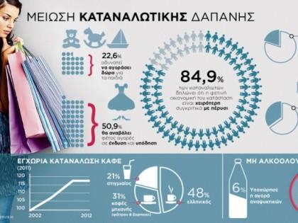 Μείωση καταναλωτικής δαπάνης