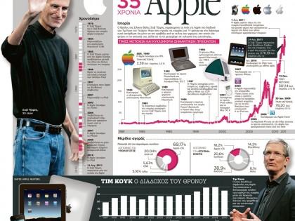 35 χρόνια Apple