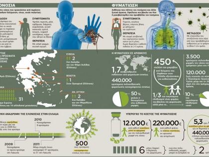 Ελονοσία – φυματίωση