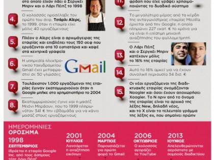 15 πράγματα που δεν ξέρετε για την Google