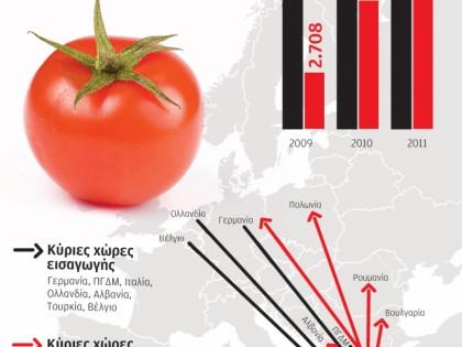 Εισαγωγές και εξαγωγές ντομάτας