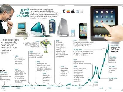 Ο Στιβ Τζομπς της Apple