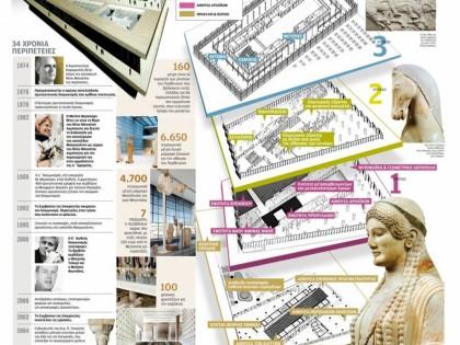 Το μουσείο που αλλάζει την Αθήνα