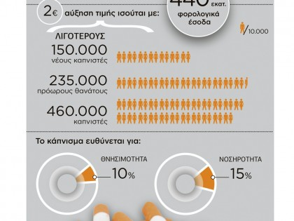 Το κάπνισμα σε αριθμούς