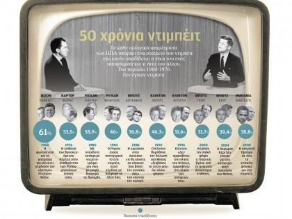 50 χρόνια ντιπέιτ