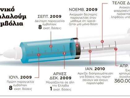 Το χρονικό του… αλαλούμ με τα εμβόλια