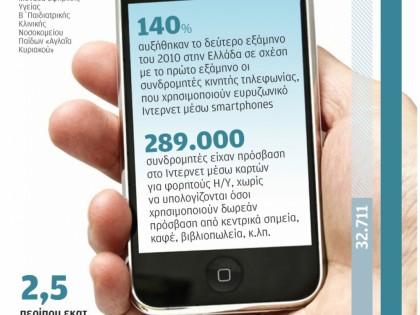 Ραγδαία αύξηση της χρήσης του Ίντερνετ μέσω κινητού