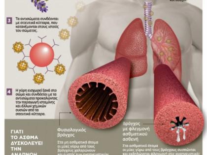 Το άσθμα στη ζωή μας