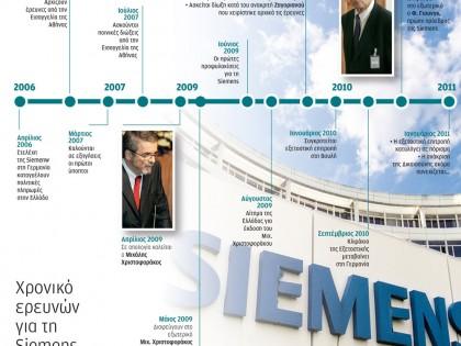 Χρονικό ερευνών για τη Siemens