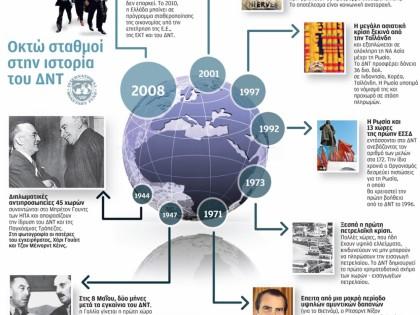 Οκτώ σταθμοί στην ιστορία του ΔΝΤ