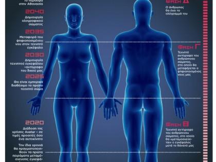 Οι φάσεις δημιουργίας του αθάνατου σώματος